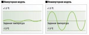 сплит-системы инверторные